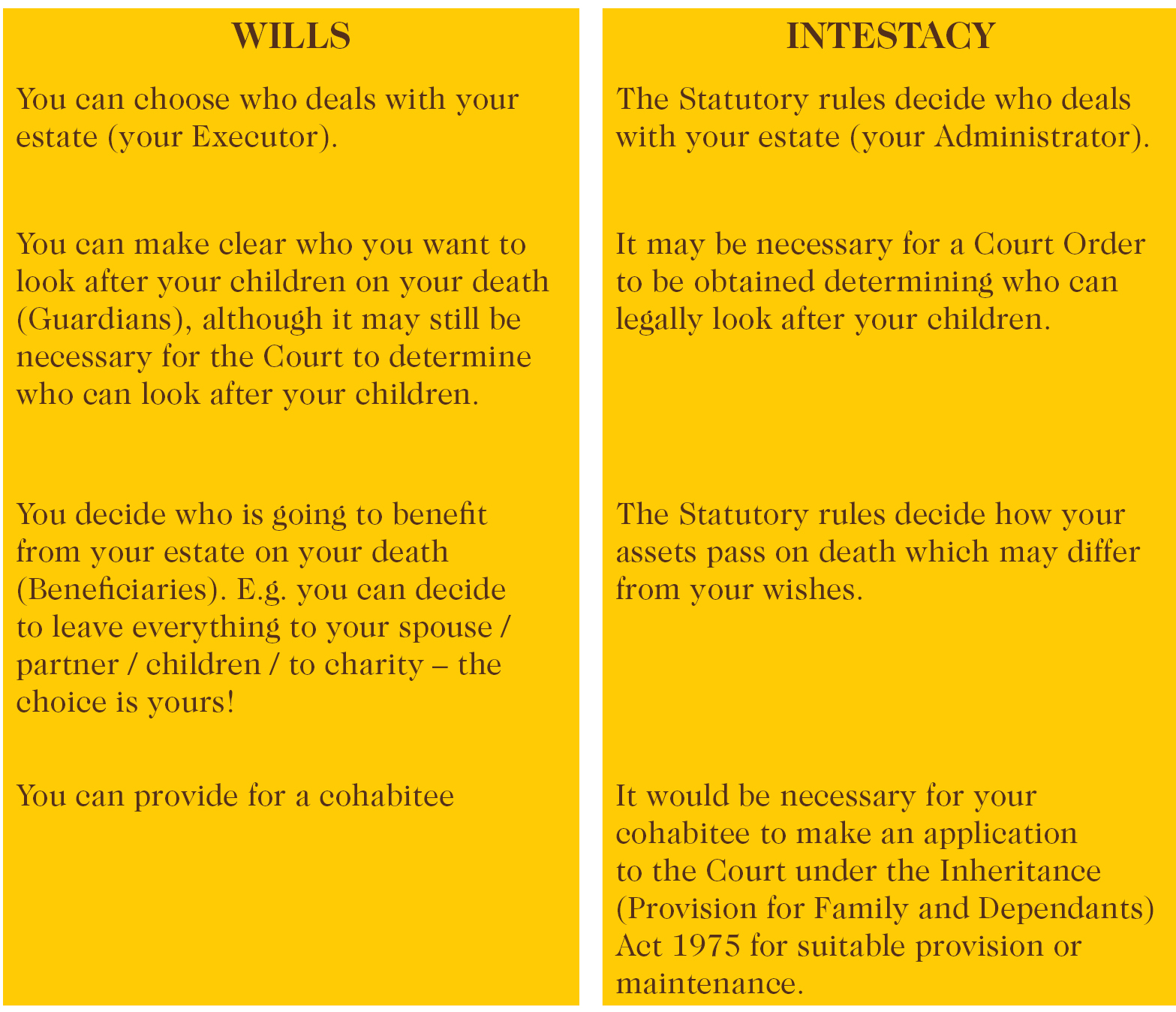 Wills v Intestacy