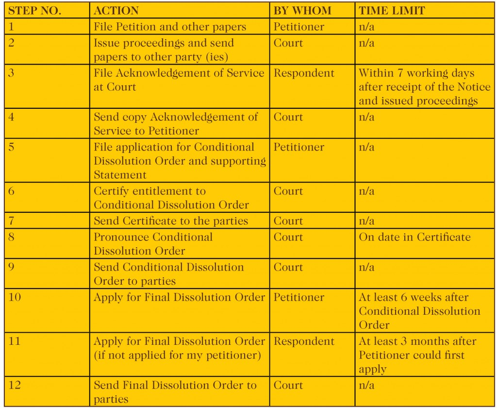 Civil_Partnership_Dissolution_table